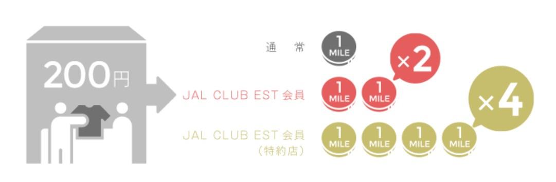 JAL CLUB EST・特典