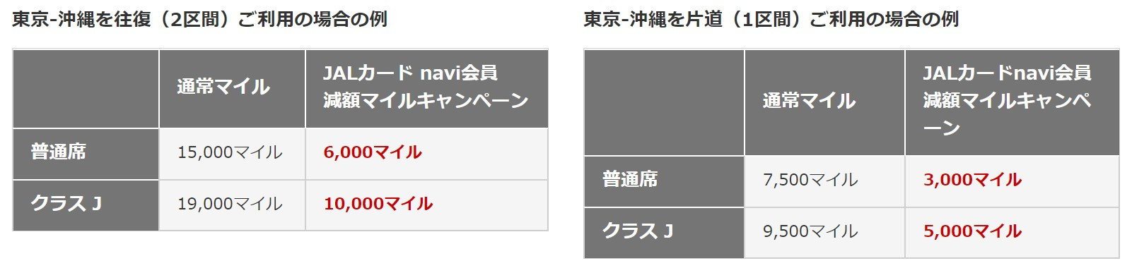 JALカード navi・減額マイルキャンペーン